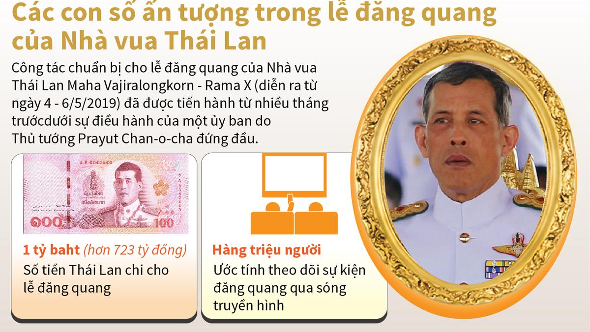 Các con số ấn tượng trong lễ đăng quang của Nhà vua Thái Lan
